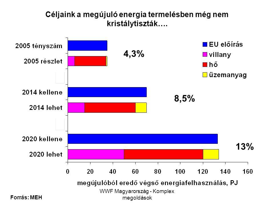 WWF Magyarország - Komplex megoldások 4,3% 8,5% 13% Forrás: MEH Céljaink a megújuló energia termelésben még nem kristálytiszták….