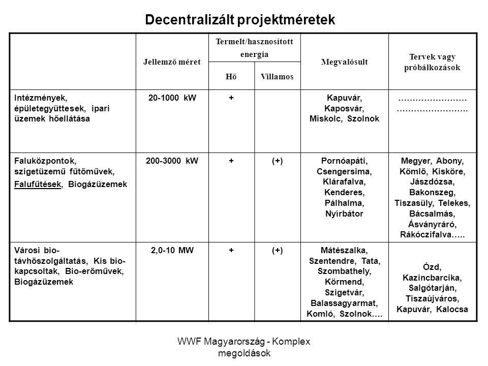 WWF Magyarország - Komplex megoldások Decentralizált projektméretek Jellemző méret Termelt/hasznosított energia Megvalósult Tervek vagy próbálkozások