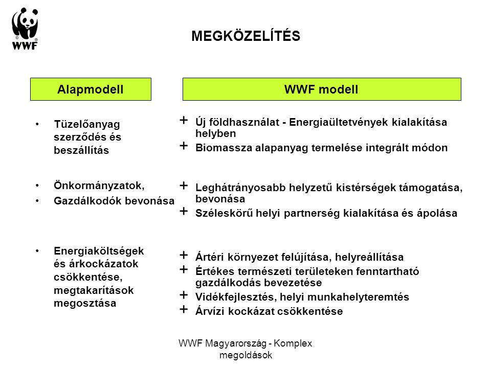WWF Magyarország - Komplex megoldások MEGKÖZELÍTÉS AlapmodellWWF modell Tüzelőanyag szerződés és beszállítás + Új földhasználat - Energiaültetvények k