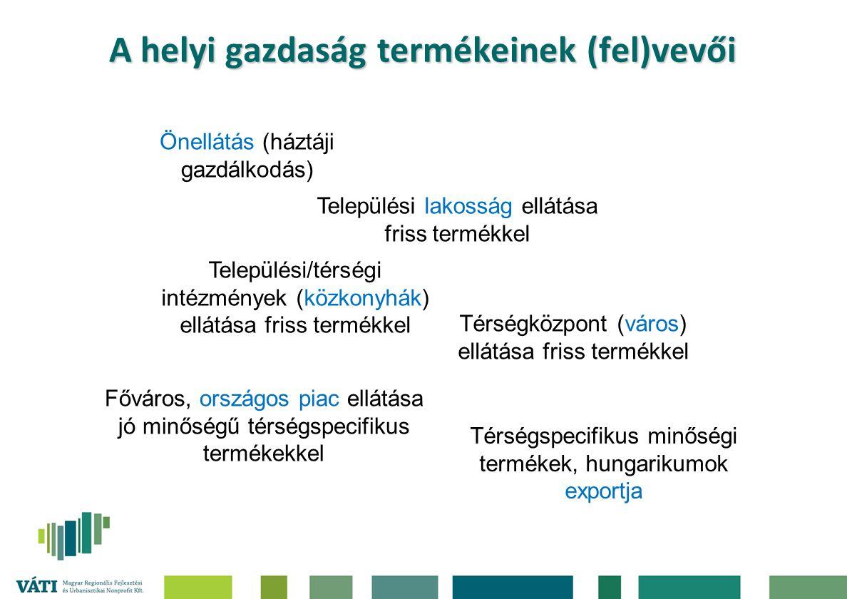 A helyi gazdaság termékeinek (fel)vevői Önellátás (háztáji gazdálkodás) Települési lakosság ellátása friss termékkel Települési/térségi intézmények (k