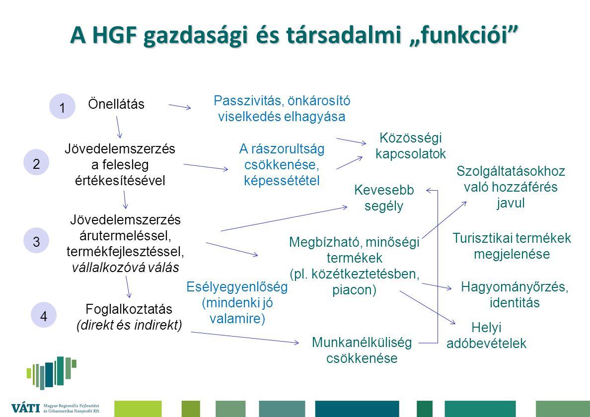 """A HGF gazdasági és társadalmi """"funkciói"""" Önellátás Passzivitás, önkárosító viselkedés elhagyása Jövedelemszerzés a felesleg értékesítésével A rászorul"""
