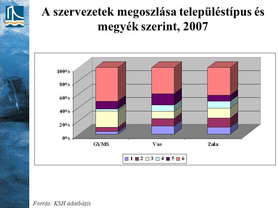 A szervezetek megoszlása településtípus és megyék szerint, 2007 Forrás: KSH adatbázis