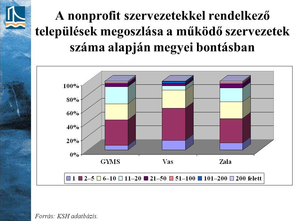 A nonprofit szervezetekkel rendelkező települések megoszlása a működő szervezetek száma alapján megyei bontásban Forrás: KSH adatbázis.