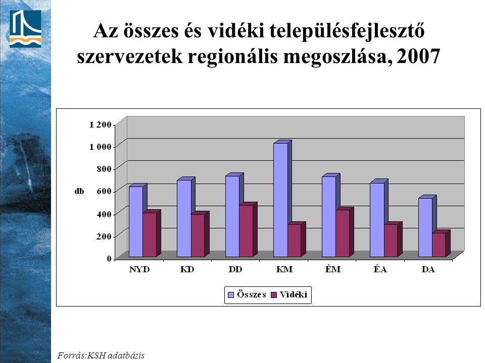 Az összes és vidéki településfejlesztő szervezetek regionális megoszlása, 2007 Forrás:KSH adatbázis