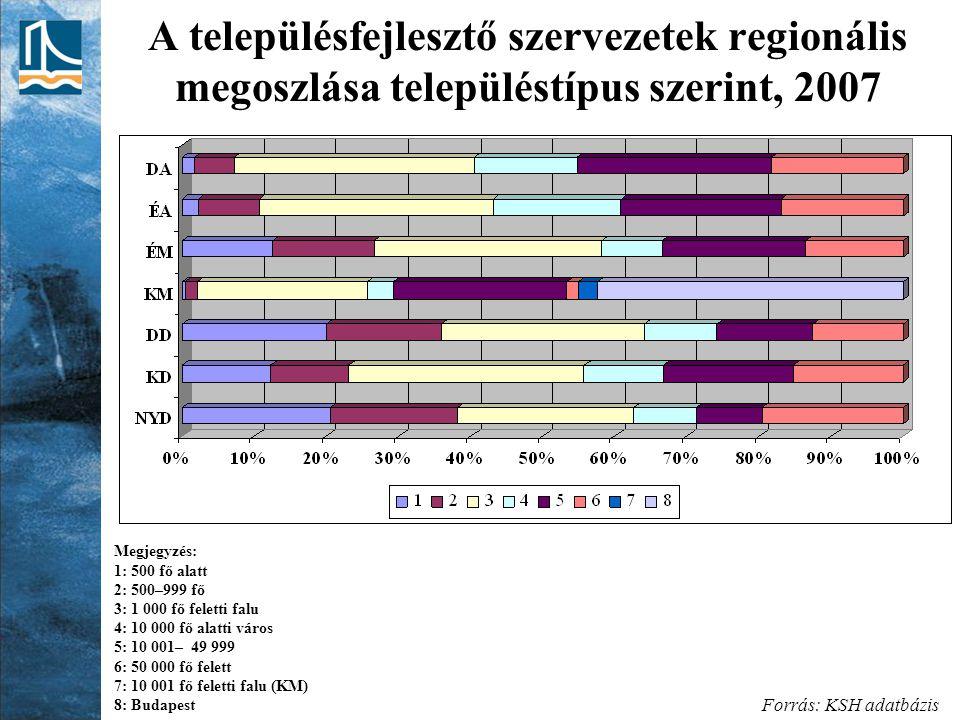 A településfejlesztő szervezetek regionális megoszlása településtípus szerint, 2007 Forrás: KSH adatbázis Megjegyzés: 1: 500 fő alatt 2: 500–999 fő 3: 1 000 fő feletti falu 4: 10 000 fő alatti város 5: 10 001– 49 999 6: 50 000 fő felett 7: 10 001 fő feletti falu (KM) 8: Budapest