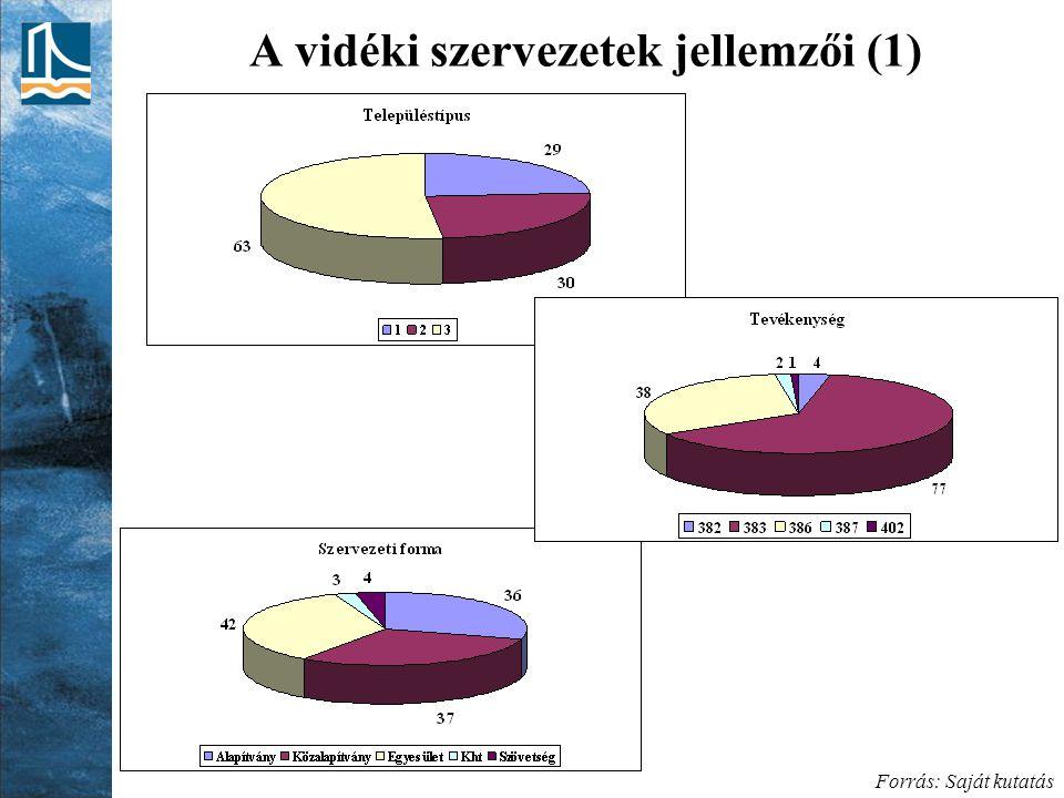 A vidéki szervezetek jellemzői (1) Forrás: Saját kutatás