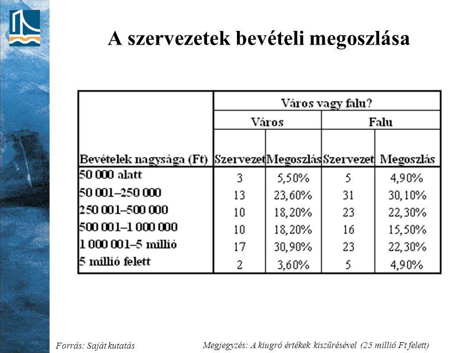 A szervezetek bevételi megoszlása Forrás: Saját kutatás Megjegyzés: A kiugró értékek kiszűrésével (25 millió Ft felett)