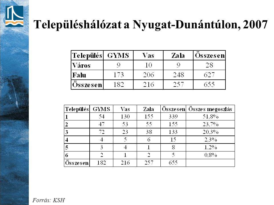 Településhálózat a Nyugat-Dunántúlon, 2007 Forrás: KSH