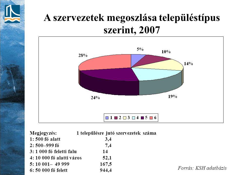 A szervezetek megoszlása településtípus szerint, 2007 Megjegyzés:1 településre jutó szervezetek száma 1: 500 fő alatt 3,4 2: 500–999 fő 7,4 3: 1 000 fő feletti falu 14 4: 10 000 fő alatti város 52,1 5: 10 001– 49 999 167,5 6: 50 000 fő felett 944,4 Forrás: KSH adatbázis
