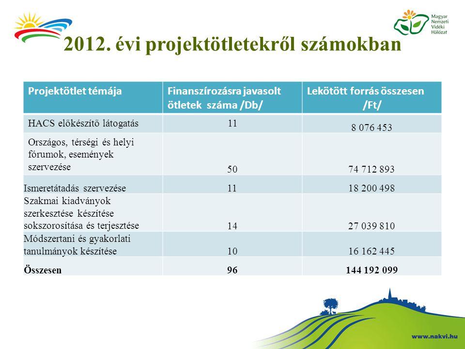 2012. évi projektötletekről számokban Projektötlet témájaFinanszírozásra javasolt ötletek száma /Db/ Lekötött forrás összesen /Ft/ HACS előkészítő lát