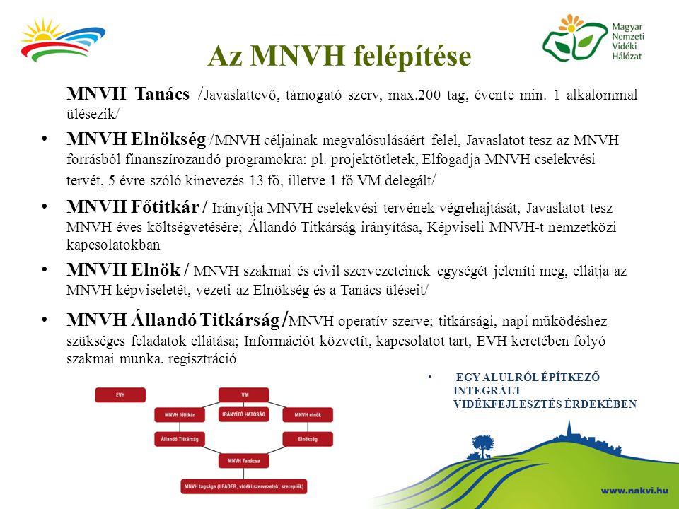 Az MNVH felépítése MNVH Tanács / Javaslattevő, támogató szerv, max.200 tag, évente min. 1 alkalommal ülésezik/ MNVH Elnökség / MNVH céljainak megvalós