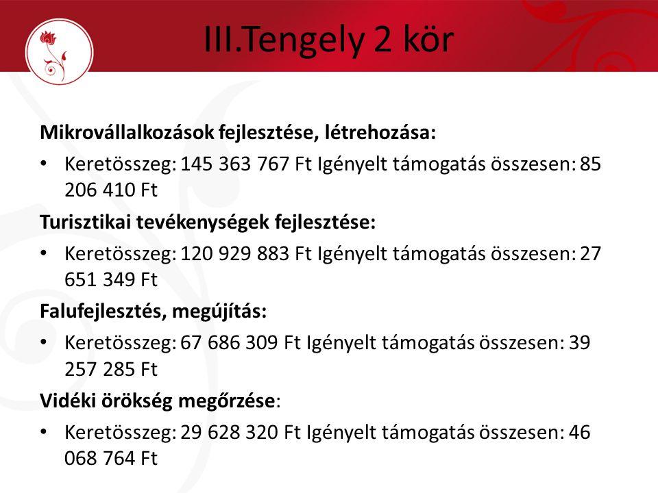 III.Tengely 2 kör Mikrovállalkozások fejlesztése, létrehozása: Keretösszeg: 145 363 767 Ft Igényelt támogatás összesen: 85 206 410 Ft Turisztikai tevé
