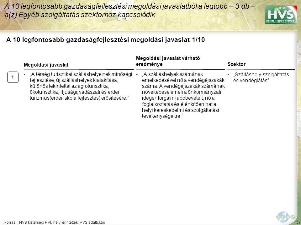 57 A 10 legfontosabb gazdaságfejlesztési megoldási javaslat 1/10 A 10 legfontosabb gazdaságfejlesztési megoldási javaslatból a legtöbb – 3 db – a(z) E