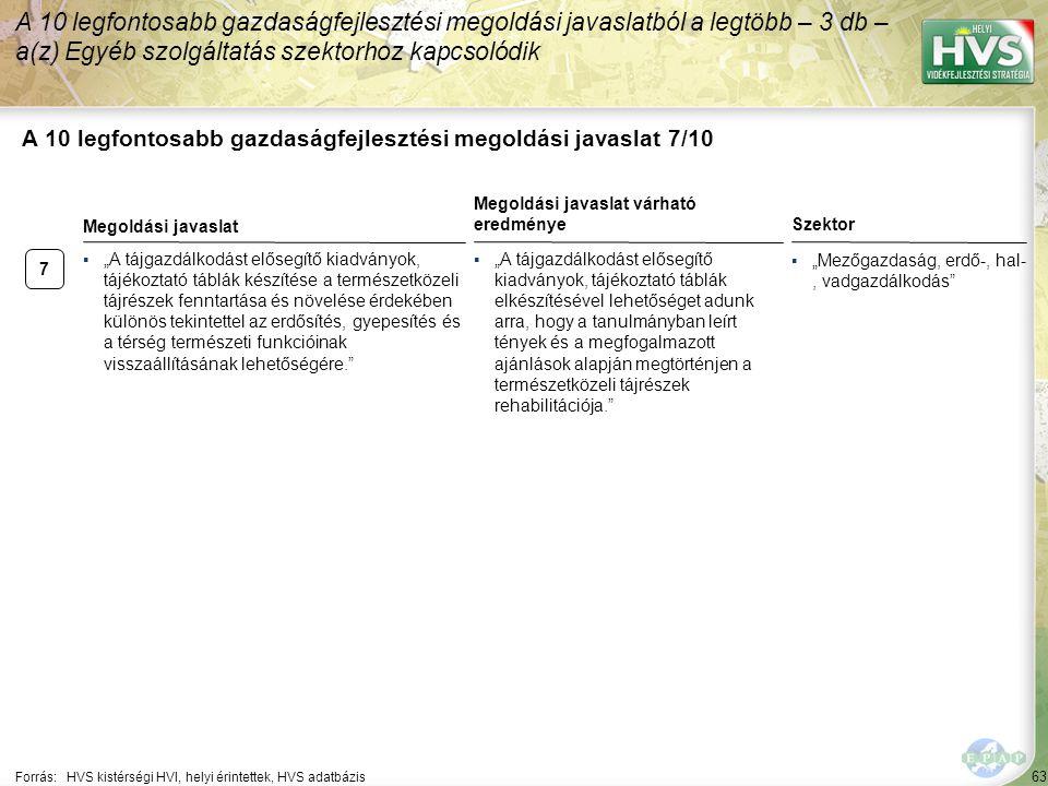 """63 A 10 legfontosabb gazdaságfejlesztési megoldási javaslat 7/10 Forrás:HVS kistérségi HVI, helyi érintettek, HVS adatbázis ▪""""Mezőgazdaság, erdő-, hal-, vadgazdálkodás A 10 legfontosabb gazdaságfejlesztési megoldási javaslatból a legtöbb – 3 db – a(z) Egyéb szolgáltatás szektorhoz kapcsolódik 7 ▪""""A tájgazdálkodást elősegítő kiadványok, tájékoztató táblák készítése a természetközeli tájrészek fenntartása és növelése érdekében különös tekintettel az erdősítés, gyepesítés és a térség természeti funkcióinak visszaállításának lehetőségére. Megoldási javaslat Megoldási javaslat várható eredménye ▪""""A tájgazdálkodást elősegítő kiadványok, tájékoztató táblák elkészítésével lehetőséget adunk arra, hogy a tanulmányban leírt tények és a megfogalmazott ajánlások alapján megtörténjen a természetközeli tájrészek rehabilitációja. Szektor"""