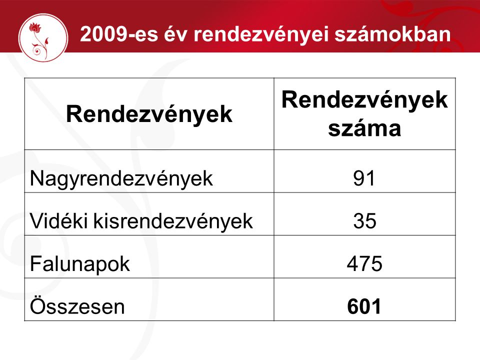 2009-es év rendezvényei számokban Rendezvények Rendezvények száma Nagyrendezvények91 Vidéki kisrendezvények35 Falunapok475 Összesen601