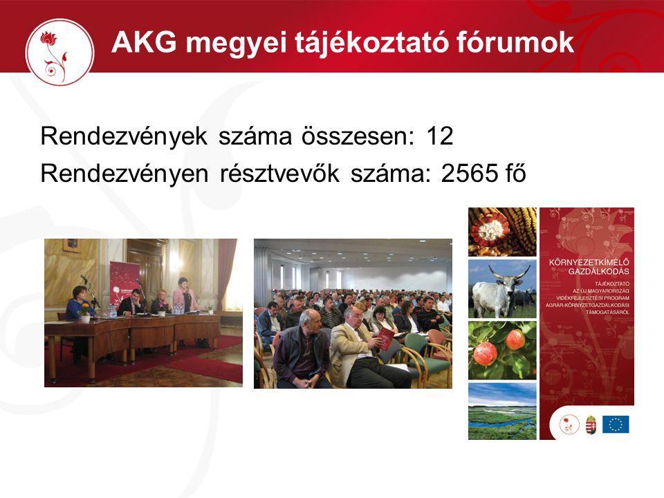 AKG megyei tájékoztató fórumok Rendezvények száma összesen: 12 Rendezvényen résztvevők száma: 2565 fő