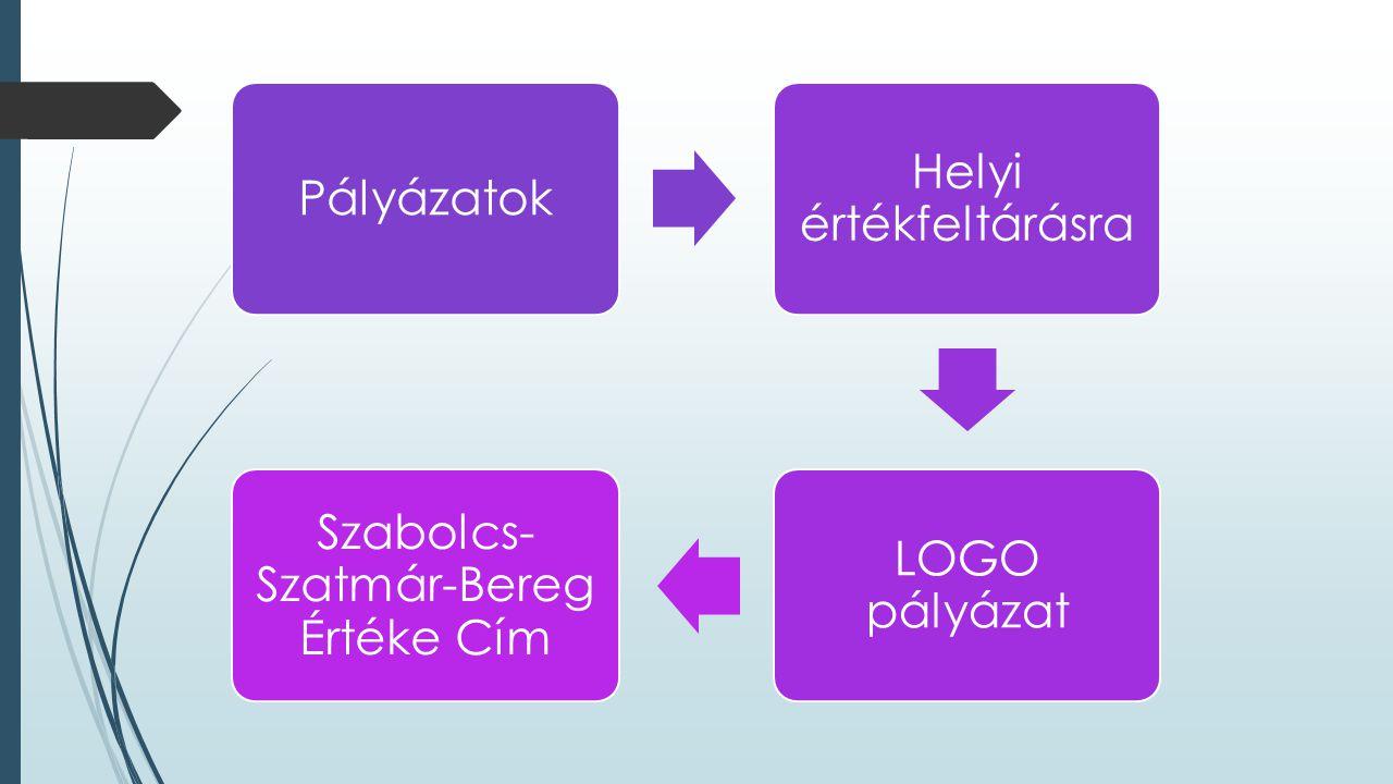Pályázatok Helyi értékfeltárásra LOGO pályázat Szabolcs- Szatmár-Bereg Értéke Cím