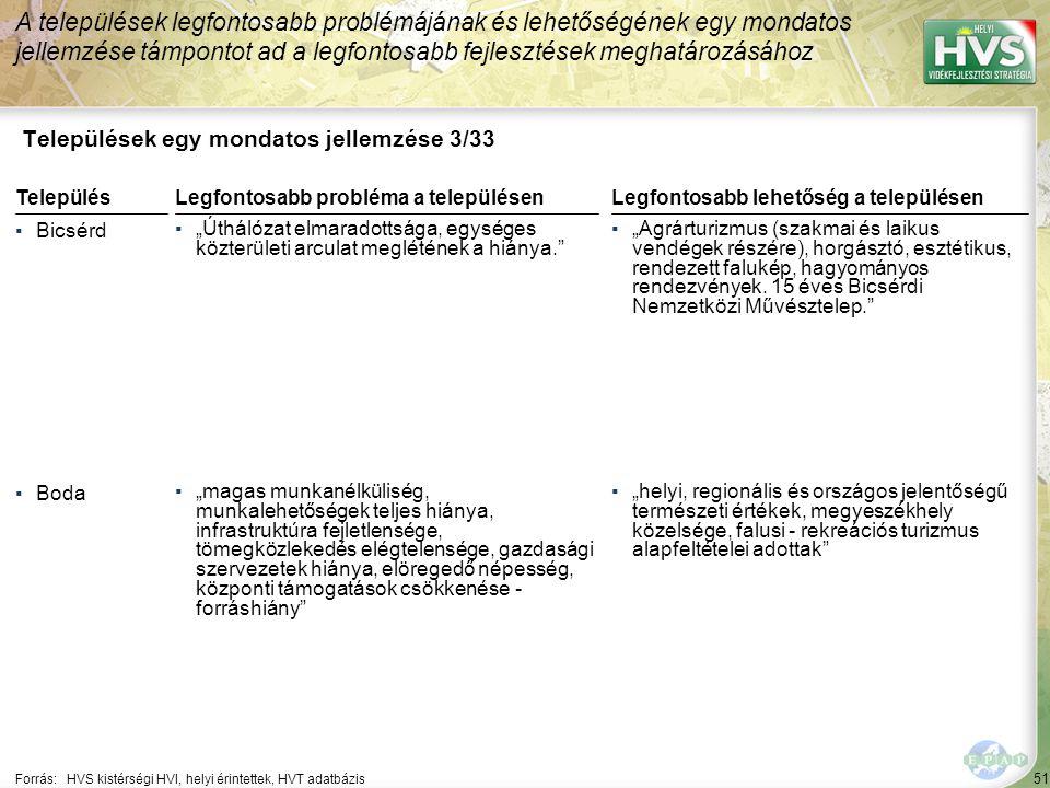 """51 Települések egy mondatos jellemzése 3/33 A települések legfontosabb problémájának és lehetőségének egy mondatos jellemzése támpontot ad a legfontosabb fejlesztések meghatározásához Forrás:HVS kistérségi HVI, helyi érintettek, HVT adatbázis TelepülésLegfontosabb probléma a településen ▪Bicsérd ▪""""Úthálózat elmaradottsága, egységes közterületi arculat meglétének a hiánya. ▪Boda ▪""""magas munkanélküliség, munkalehetőségek teljes hiánya, infrastruktúra fejletlensége, tömegközlekedés elégtelensége, gazdasági szervezetek hiánya, elöregedő népesség, központi támogatások csökkenése - forráshiány Legfontosabb lehetőség a településen ▪""""Agrárturizmus (szakmai és laikus vendégek részére), horgásztó, esztétikus, rendezett falukép, hagyományos rendezvények."""