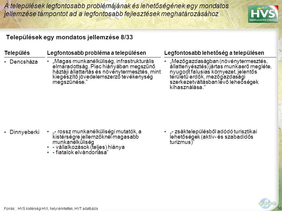 """56 Települések egy mondatos jellemzése 8/33 A települések legfontosabb problémájának és lehetőségének egy mondatos jellemzése támpontot ad a legfontosabb fejlesztések meghatározásához Forrás:HVS kistérségi HVI, helyi érintettek, HVT adatbázis TelepülésLegfontosabb probléma a településen ▪Dencsháza ▪""""Magas munkanélküliség, infrastrukturális elmaradottság."""