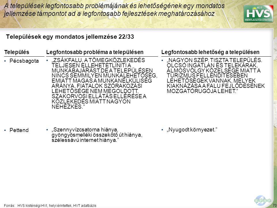 """70 Települések egy mondatos jellemzése 22/33 A települések legfontosabb problémájának és lehetőségének egy mondatos jellemzése támpontot ad a legfontosabb fejlesztések meghatározásához Forrás:HVS kistérségi HVI, helyi érintettek, HVT adatbázis TelepülésLegfontosabb probléma a településen ▪Pécsbagota ▪""""ZSÁKFALU, A TÖMEGKÖZLEKEDÉS TELJESEN ELLEHETETLÍNITI A MUNKÁBAJÁRÁST,DE A TELEPÜLÉSEN NINCS SEMMILYEN MUNKALEHETŐSÉG, EMIATT MAGAS A MUNKANÉLKÜLISÉG ARÁNYA, FIATALOK SZÓRAKOZÁSI LEHETŐSÉGE NEM MEGOLDOTT, SZAKORVOSI ELLÁTÁS ELLÉRÉSE A KÖZLEKEDÉS MIATT NAGYON NEHÉZKES. ▪Pettend ▪""""Szennyvízcsatorna hiánya, gyöngyösmelléki összekötő út hiánya, szélessávú internet hiánya. Legfontosabb lehetőség a településen ▪""""NAGYON SZÉP, TISZTA TELEPÜLÉS."""