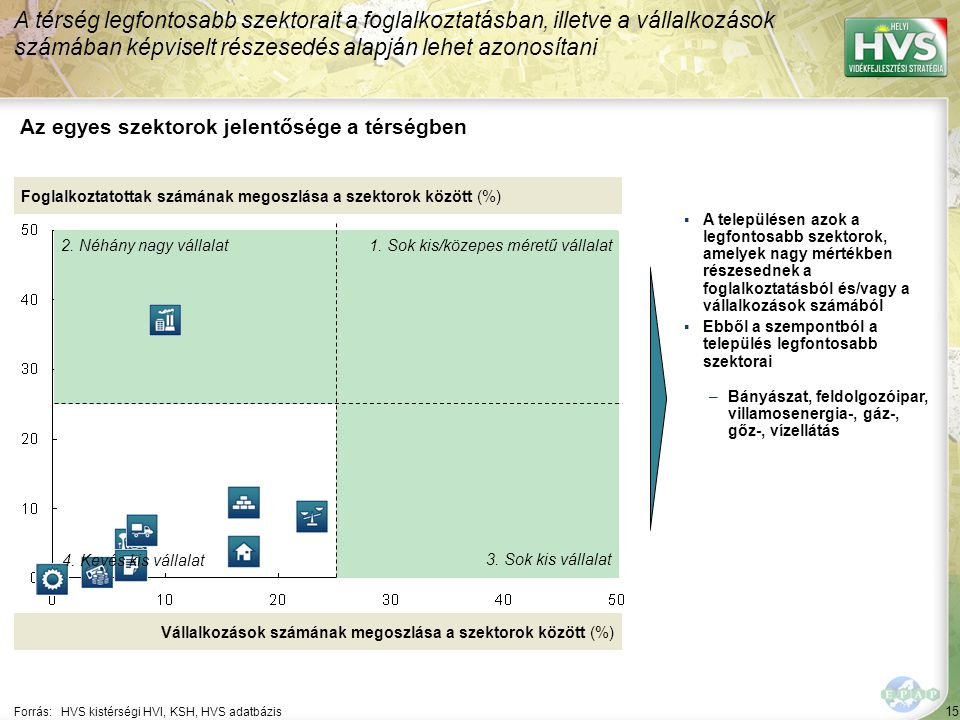 15 Forrás:HVS kistérségi HVI, KSH, HVS adatbázis Az egyes szektorok jelentősége a térségben A térség legfontosabb szektorait a foglalkoztatásban, illetve a vállalkozások számában képviselt részesedés alapján lehet azonosítani Foglalkoztatottak számának megoszlása a szektorok között (%) Vállalkozások számának megoszlása a szektorok között (%) ▪A településen azok a legfontosabb szektorok, amelyek nagy mértékben részesednek a foglalkoztatásból és/vagy a vállalkozások számából ▪Ebből a szempontból a település legfontosabb szektorai –Bányászat, feldolgozóipar, villamosenergia-, gáz-, gőz-, vízellátás 1.