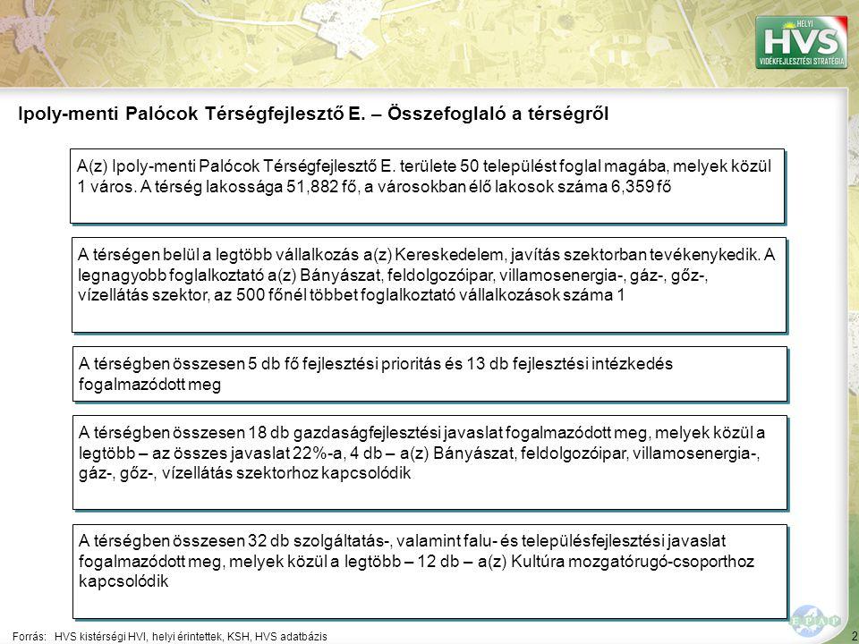"""2 83 A 10 legfontosabb gazdaságfejlesztési megoldási javaslat 2/10 A 10 legfontosabb gazdaságfejlesztési megoldási javaslatból a legtöbb – 4 db – a(z) Bányászat, feldolgozóipar, villamosenergia-, gáz-, gőz-, vízellátás szektorhoz kapcsolódik Forrás:HVS kistérségi HVI, helyi érintettek, HVS adatbázis Szektor ▪""""Bányászat, feldolgozóipar, villamosenergia-, gáz-, gőz-, vízellátás ▪"""" Olyan főként feldolgozóipari mikro- vállalkozások létrehozásának, illetve működők műszaki-technológiai fejlesztésének támogatása, melyek által a vállalkozói aktivitás, a helyben megtermelt termékek feldolgozásának, piacra jutásának lehetősége bővül."""