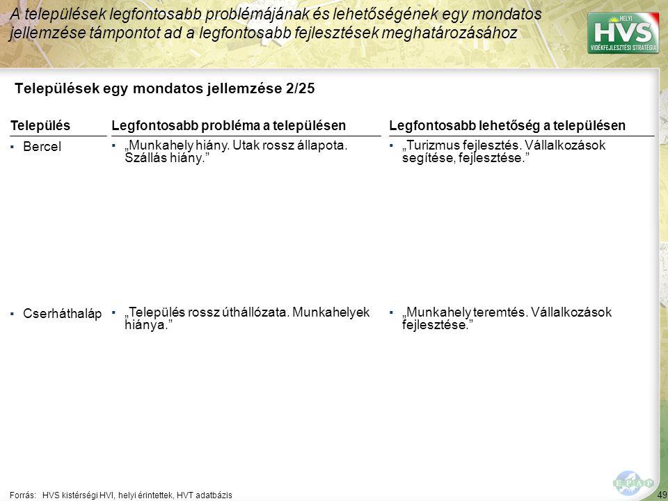 49 Települések egy mondatos jellemzése 2/25 A települések legfontosabb problémájának és lehetőségének egy mondatos jellemzése támpontot ad a legfontos