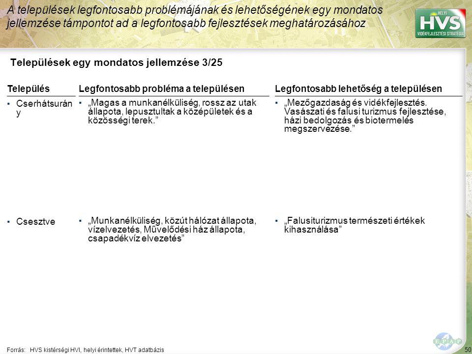 """50 Települések egy mondatos jellemzése 3/25 A települések legfontosabb problémájának és lehetőségének egy mondatos jellemzése támpontot ad a legfontosabb fejlesztések meghatározásához Forrás:HVS kistérségi HVI, helyi érintettek, HVT adatbázis TelepülésLegfontosabb probléma a településen ▪Cserhátsurán y ▪""""Magas a munkanélküliség, rossz az utak állapota, lepusztultak a középületek és a közösségi terek. ▪Csesztve ▪""""Munkanélküliség, közút hálózat állapota, vízelvezetés, Művelődési ház állapota, csapadékvíz elvezetés Legfontosabb lehetőség a településen ▪""""Mezőgazdaság és vidékfejlesztés."""