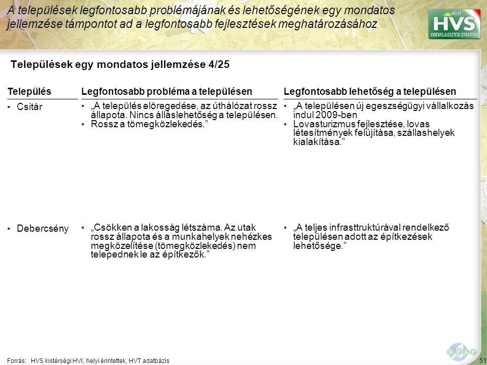 """51 Települések egy mondatos jellemzése 4/25 A települések legfontosabb problémájának és lehetőségének egy mondatos jellemzése támpontot ad a legfontosabb fejlesztések meghatározásához Forrás:HVS kistérségi HVI, helyi érintettek, HVT adatbázis TelepülésLegfontosabb probléma a településen ▪Csitár ▪""""A település elöregedése, az úthálózat rossz állapota."""