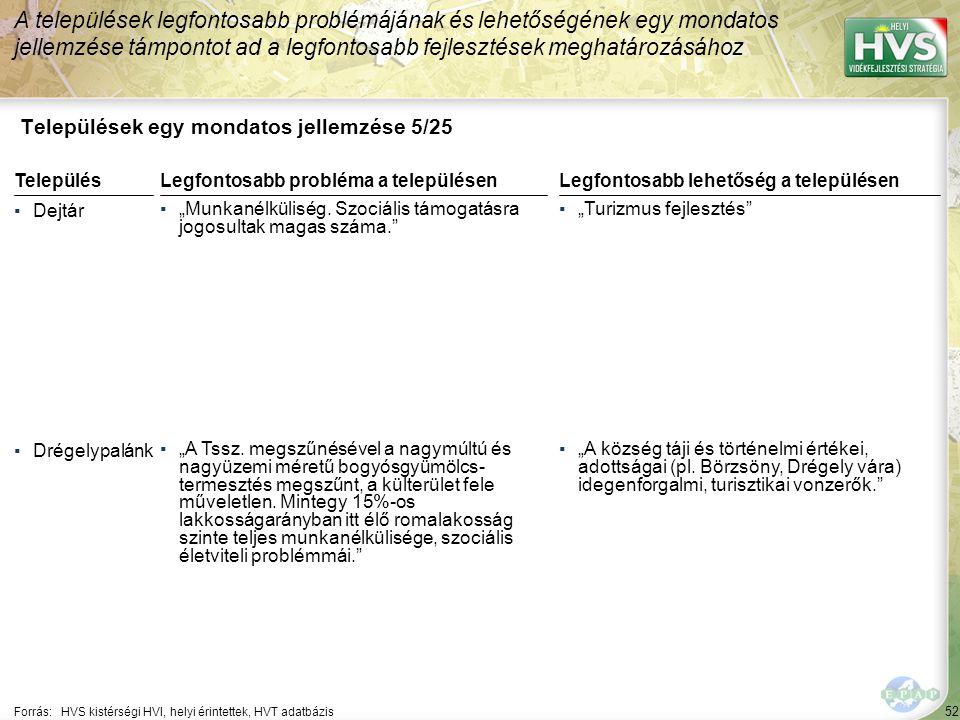 52 Települések egy mondatos jellemzése 5/25 A települések legfontosabb problémájának és lehetőségének egy mondatos jellemzése támpontot ad a legfontos
