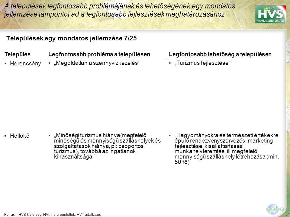 54 Települések egy mondatos jellemzése 7/25 A települések legfontosabb problémájának és lehetőségének egy mondatos jellemzése támpontot ad a legfontos
