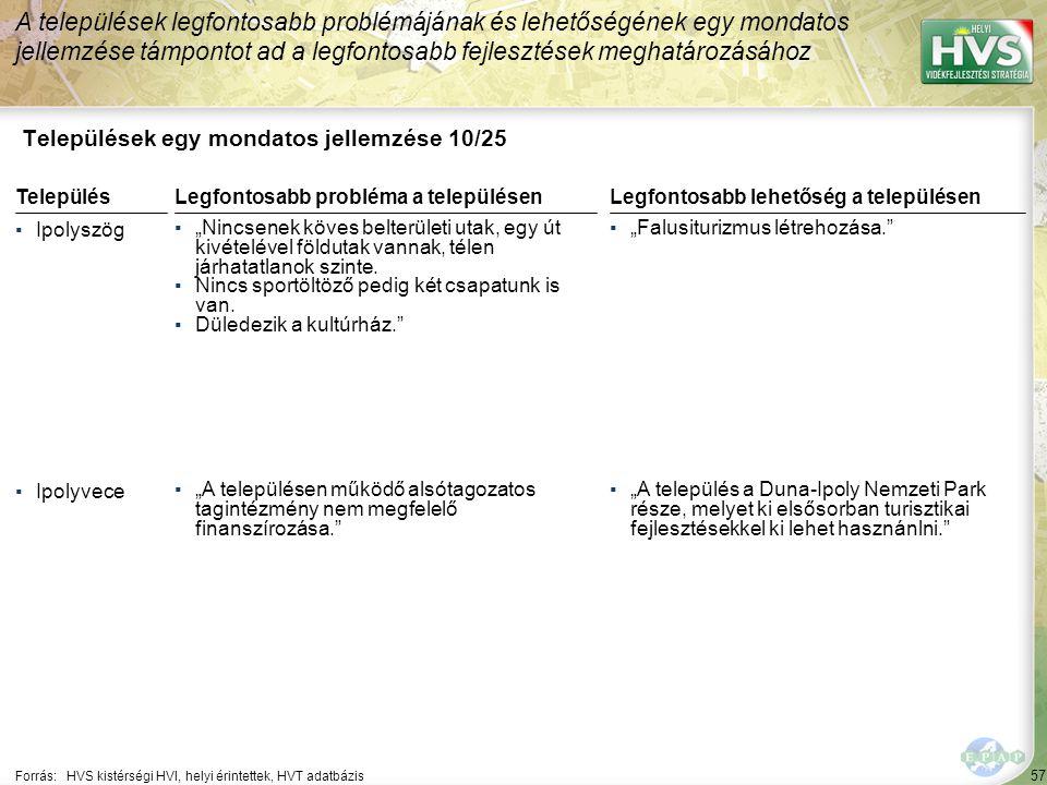 """57 Települések egy mondatos jellemzése 10/25 A települések legfontosabb problémájának és lehetőségének egy mondatos jellemzése támpontot ad a legfontosabb fejlesztések meghatározásához Forrás:HVS kistérségi HVI, helyi érintettek, HVT adatbázis TelepülésLegfontosabb probléma a településen ▪Ipolyszög ▪""""Nincsenek köves belterületi utak, egy út kivételével földutak vannak, télen járhatatlanok szinte."""