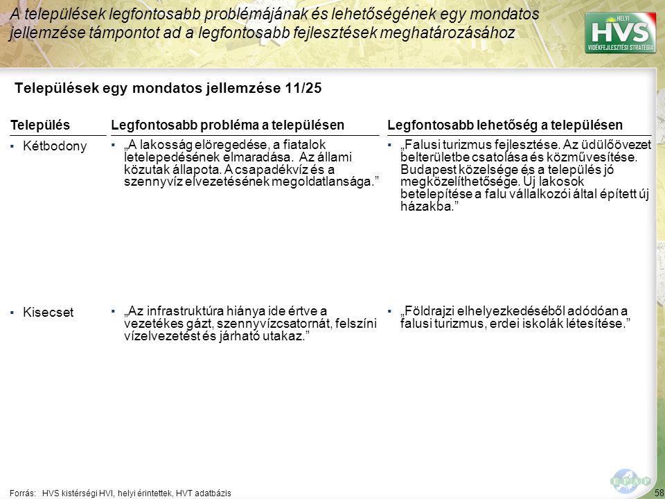 """58 Települések egy mondatos jellemzése 11/25 A települések legfontosabb problémájának és lehetőségének egy mondatos jellemzése támpontot ad a legfontosabb fejlesztések meghatározásához Forrás:HVS kistérségi HVI, helyi érintettek, HVT adatbázis TelepülésLegfontosabb probléma a településen ▪Kétbodony ▪""""A lakosság elöregedése, a fiatalok letelepedésének elmaradása."""