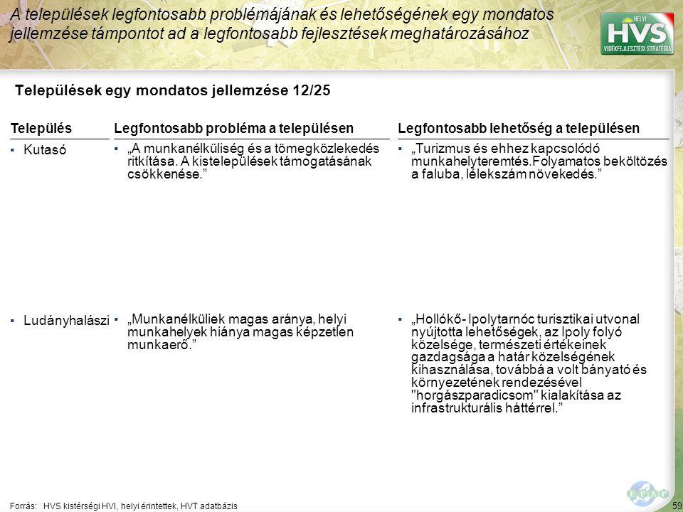 """59 Települések egy mondatos jellemzése 12/25 A települések legfontosabb problémájának és lehetőségének egy mondatos jellemzése támpontot ad a legfontosabb fejlesztések meghatározásához Forrás:HVS kistérségi HVI, helyi érintettek, HVT adatbázis TelepülésLegfontosabb probléma a településen ▪Kutasó ▪""""A munkanélküliség és a tömegközlekedés ritkítása."""