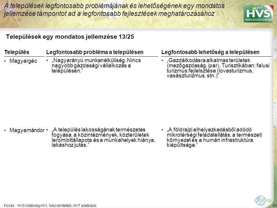 """60 Települések egy mondatos jellemzése 13/25 A települések legfontosabb problémájának és lehetőségének egy mondatos jellemzése támpontot ad a legfontosabb fejlesztések meghatározásához Forrás:HVS kistérségi HVI, helyi érintettek, HVT adatbázis TelepülésLegfontosabb probléma a településen ▪Magyargéc ▪""""Nagyarányú munkanélküliség."""