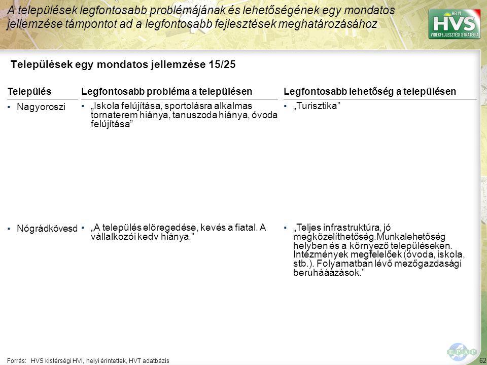 62 Települések egy mondatos jellemzése 15/25 A települések legfontosabb problémájának és lehetőségének egy mondatos jellemzése támpontot ad a legfonto