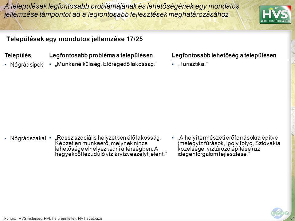"""64 Települések egy mondatos jellemzése 17/25 A települések legfontosabb problémájának és lehetőségének egy mondatos jellemzése támpontot ad a legfontosabb fejlesztések meghatározásához Forrás:HVS kistérségi HVI, helyi érintettek, HVT adatbázis TelepülésLegfontosabb probléma a településen ▪Nógrádsipek ▪""""Munkanélküliség."""