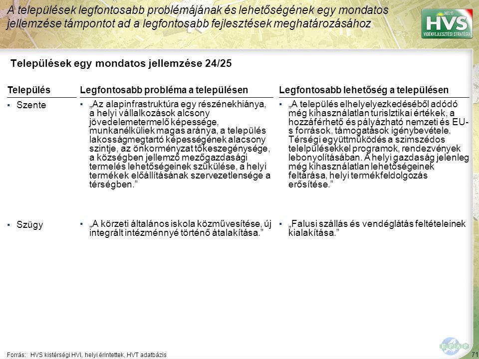"""71 Települések egy mondatos jellemzése 24/25 A települések legfontosabb problémájának és lehetőségének egy mondatos jellemzése támpontot ad a legfontosabb fejlesztések meghatározásához Forrás:HVS kistérségi HVI, helyi érintettek, HVT adatbázis TelepülésLegfontosabb probléma a településen ▪Szente ▪""""Az alapinfrastruktúra egy részénekhiánya, a helyi vállalkozások alcsony jövedelemetermelő képessége, munkanélküliek magas aránya, a település lakosságmegtartó képességének alacsony szintje, az önkorményzat tőkeszegénysége, a községben jellemző mezőgazdasági termelés lehetőségeinek szűkülése, a helyi termékek előállításának szervezetlensége a térségben. ▪Szügy ▪""""A körzeti általános iskola közművesítése, új integrált intézménnyé történő átalakítása. Legfontosabb lehetőség a településen ▪""""A település elhelyelyezkedéséből adódó még kihasználatlan turislztikai értékek, a hozzáférhető és pályázható nemzeti és EU- s források, támogatások igénybevétele."""