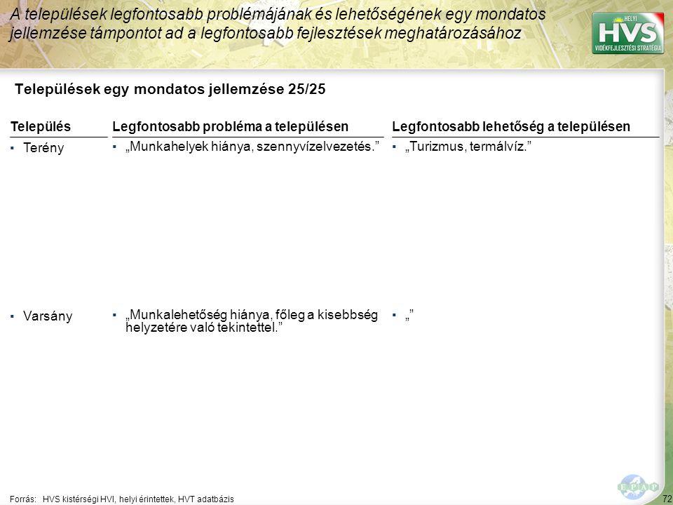 """72 Települések egy mondatos jellemzése 25/25 A települések legfontosabb problémájának és lehetőségének egy mondatos jellemzése támpontot ad a legfontosabb fejlesztések meghatározásához Forrás:HVS kistérségi HVI, helyi érintettek, HVT adatbázis TelepülésLegfontosabb probléma a településen ▪Terény ▪""""Munkahelyek hiánya, szennyvízelvezetés. ▪Varsány ▪""""Munkalehetőség hiánya, főleg a kisebbség helyzetére való tekintettel. Legfontosabb lehetőség a településen ▪""""Turizmus, termálvíz. ▪"""""""