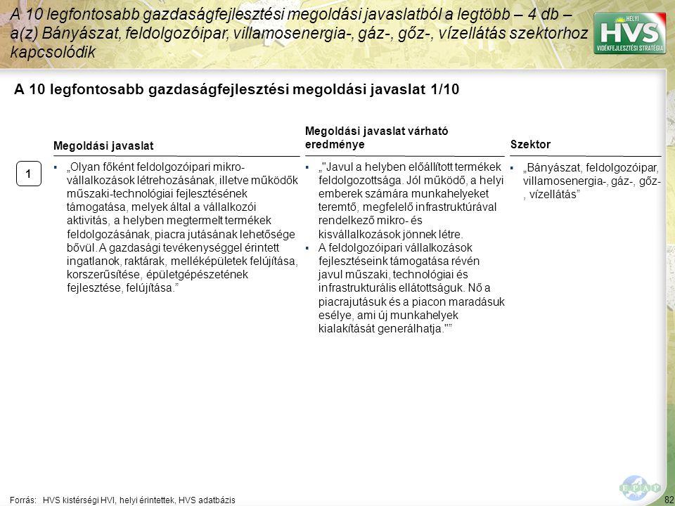 82 A 10 legfontosabb gazdaságfejlesztési megoldási javaslat 1/10 A 10 legfontosabb gazdaságfejlesztési megoldási javaslatból a legtöbb – 4 db – a(z) B