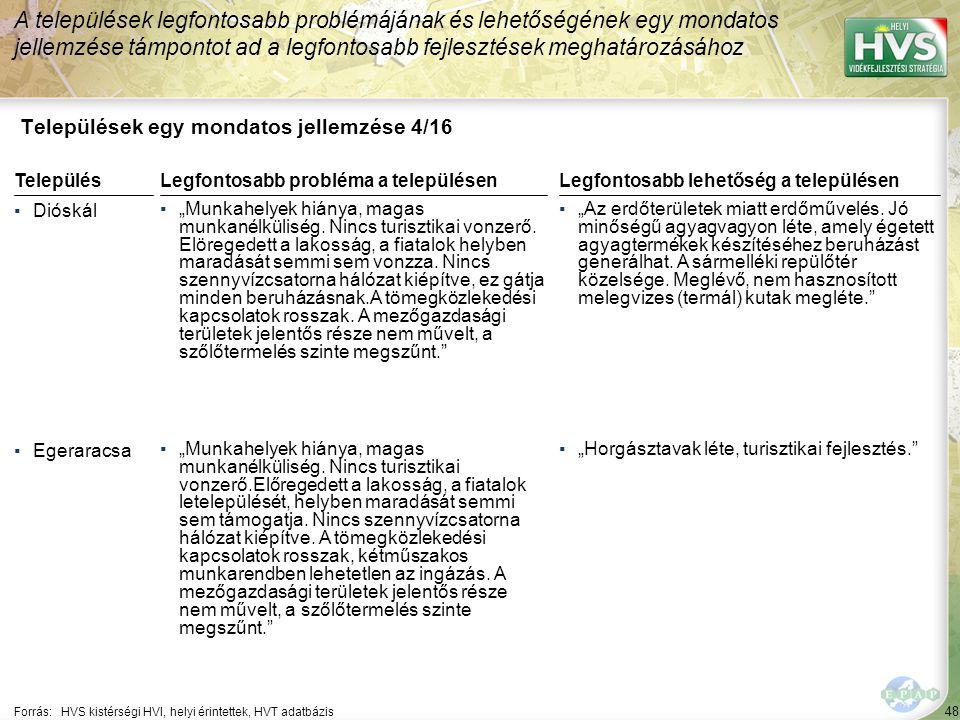 """48 Települések egy mondatos jellemzése 4/16 A települések legfontosabb problémájának és lehetőségének egy mondatos jellemzése támpontot ad a legfontosabb fejlesztések meghatározásához Forrás:HVS kistérségi HVI, helyi érintettek, HVT adatbázis TelepülésLegfontosabb probléma a településen ▪Dióskál ▪""""Munkahelyek hiánya, magas munkanélküliség."""