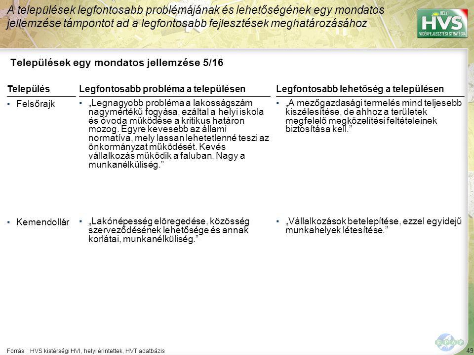 """49 Települések egy mondatos jellemzése 5/16 A települések legfontosabb problémájának és lehetőségének egy mondatos jellemzése támpontot ad a legfontosabb fejlesztések meghatározásához Forrás:HVS kistérségi HVI, helyi érintettek, HVT adatbázis TelepülésLegfontosabb probléma a településen ▪Felsőrajk ▪""""Legnagyobb probléma a lakosságszám nagymértékű fogyása, ezáltal a helyi iskola és óvoda működése a kritikus határon mozog."""