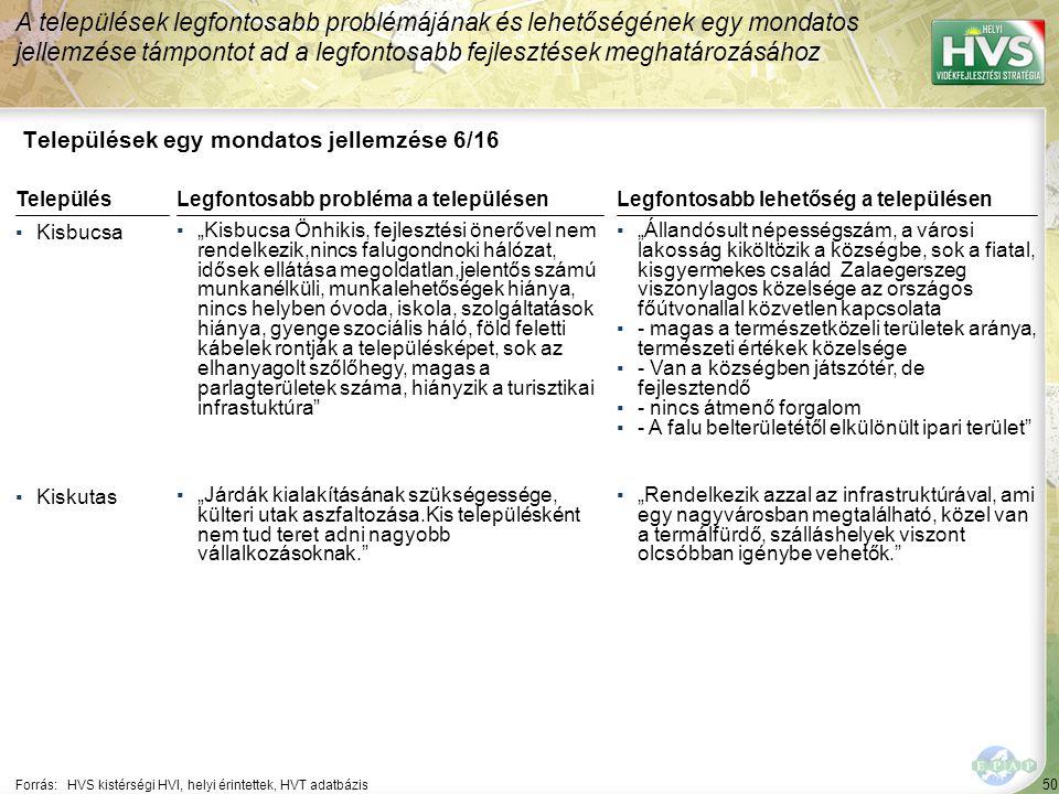 """50 Települések egy mondatos jellemzése 6/16 A települések legfontosabb problémájának és lehetőségének egy mondatos jellemzése támpontot ad a legfontosabb fejlesztések meghatározásához Forrás:HVS kistérségi HVI, helyi érintettek, HVT adatbázis TelepülésLegfontosabb probléma a településen ▪Kisbucsa ▪""""Kisbucsa Önhikis, fejlesztési önerővel nem rendelkezik,nincs falugondnoki hálózat, idősek ellátása megoldatlan,jelentős számú munkanélküli, munkalehetőségek hiánya, nincs helyben óvoda, iskola, szolgáltatások hiánya, gyenge szociális háló, föld feletti kábelek rontják a településképet, sok az elhanyagolt szőlőhegy, magas a parlagterületek száma, hiányzik a turisztikai infrastuktúra ▪Kiskutas ▪""""Járdák kialakításának szükségessége, külteri utak aszfaltozása.Kis településként nem tud teret adni nagyobb vállalkozásoknak. Legfontosabb lehetőség a településen ▪""""Állandósult népességszám, a városi lakosság kiköltözik a községbe, sok a fiatal, kisgyermekes család Zalaegerszeg viszonylagos közelsége az országos főútvonallal közvetlen kapcsolata ▪- magas a természetközeli területek aránya, természeti értékek közelsége ▪- Van a községben játszótér, de fejlesztendő ▪- nincs átmenő forgalom ▪- A falu belterületétől elkülönült ipari terület ▪""""Rendelkezik azzal az infrastruktúrával, ami egy nagyvárosban megtalálható, közel van a termálfürdő, szálláshelyek viszont olcsóbban igénybe vehetők."""