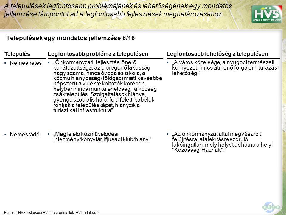"""52 Települések egy mondatos jellemzése 8/16 A települések legfontosabb problémájának és lehetőségének egy mondatos jellemzése támpontot ad a legfontosabb fejlesztések meghatározásához Forrás:HVS kistérségi HVI, helyi érintettek, HVT adatbázis TelepülésLegfontosabb probléma a településen ▪Nemeshetés ▪""""Önkormányzati fejlesztési önerő korlátozottsága, az elöregedő lakosság nagy száma, nincs óvoda és iskola, a közmű hiányosság (földgáz) miatt kevésbbé népszerű a vidékre költözők körében, helyben nincs munkalehetőség, a község zsáktelepülés."""