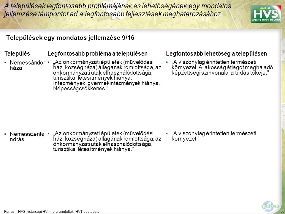 """53 Települések egy mondatos jellemzése 9/16 A települések legfontosabb problémájának és lehetőségének egy mondatos jellemzése támpontot ad a legfontosabb fejlesztések meghatározásához Forrás:HVS kistérségi HVI, helyi érintettek, HVT adatbázis TelepülésLegfontosabb probléma a településen ▪Nemessándor háza ▪""""Az önkormányzati épületek (művelődési ház, községháza) állagának romlottsága, az önkormányzati utak elhasználódottsága, turisztikai létesítmények hiánya."""
