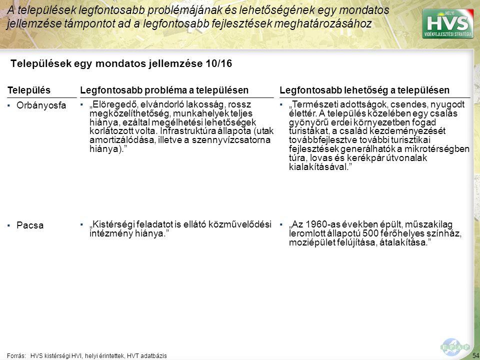 """54 Települések egy mondatos jellemzése 10/16 A települések legfontosabb problémájának és lehetőségének egy mondatos jellemzése támpontot ad a legfontosabb fejlesztések meghatározásához Forrás:HVS kistérségi HVI, helyi érintettek, HVT adatbázis TelepülésLegfontosabb probléma a településen ▪Orbányosfa ▪""""Elöregedő, elvándorló lakosság, rossz megközelíthetőség, munkahelyek teljes hiánya, ezáltal megélhetési lehetőségek korlátozott volta."""