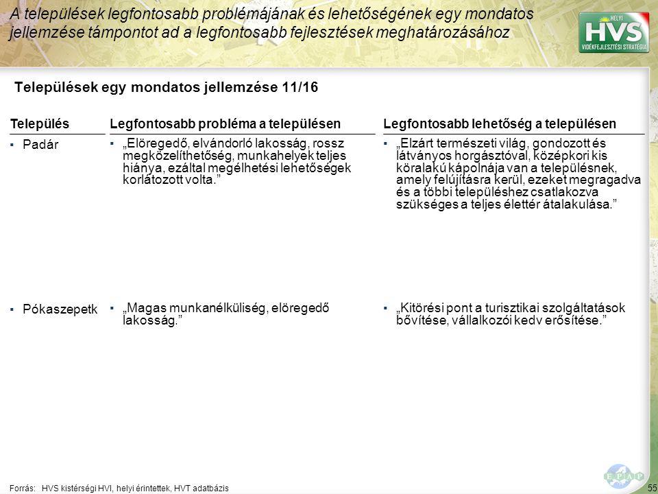 """55 Települések egy mondatos jellemzése 11/16 A települések legfontosabb problémájának és lehetőségének egy mondatos jellemzése támpontot ad a legfontosabb fejlesztések meghatározásához Forrás:HVS kistérségi HVI, helyi érintettek, HVT adatbázis TelepülésLegfontosabb probléma a településen ▪Padár ▪""""Elöregedő, elvándorló lakosság, rossz megközelíthetőség, munkahelyek teljes hiánya, ezáltal megélhetési lehetőségek korlátozott volta. ▪Pókaszepetk ▪""""Magas munkanélküliség, elöregedő lakosság. Legfontosabb lehetőség a településen ▪""""Elzárt természeti világ, gondozott és látványos horgásztóval, középkori kis köralakú kápolnája van a településnek, amely felújításra kerül, ezeket megragadva és a többi településhez csatlakozva szükséges a teljes élettér átalakulása. ▪""""Kitörési pont a turisztikai szolgáltatások bővítése, vállalkozói kedv erősítése."""