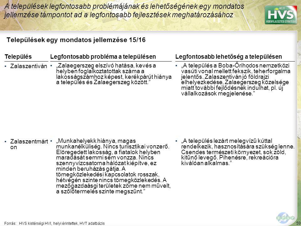 """59 Települések egy mondatos jellemzése 15/16 A települések legfontosabb problémájának és lehetőségének egy mondatos jellemzése támpontot ad a legfontosabb fejlesztések meghatározásához Forrás:HVS kistérségi HVI, helyi érintettek, HVT adatbázis TelepülésLegfontosabb probléma a településen ▪Zalaszentiván ▪""""Zalaegerszeg elszívó hatása, kevés a helyben foglalkoztatottak száma a lakosságszámhoz képest, kerékpárút hiánya a település és Zalaegerszeg között. ▪Zalaszentmárt on ▪""""Munkahelyekk hiánya, magas munkanélküliség."""