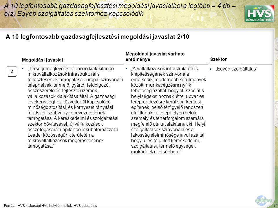 """2 71 A 10 legfontosabb gazdaságfejlesztési megoldási javaslat 2/10 A 10 legfontosabb gazdaságfejlesztési megoldási javaslatból a legtöbb – 4 db – a(z) Egyéb szolgáltatás szektorhoz kapcsolódik Forrás:HVS kistérségi HVI, helyi érintettek, HVS adatbázis Szektor ▪""""Egyéb szolgáltatás ▪""""Térségi meglévő és újonnan kialakítandó mikrovállalkozások infrastrukturális fejlesztésének támogatása európai színvonalú telephelyek, termelő, gyártó, feldolgozó, összeszerelő és fejlesztő üzemek, vállalkozások kialakítása által."""