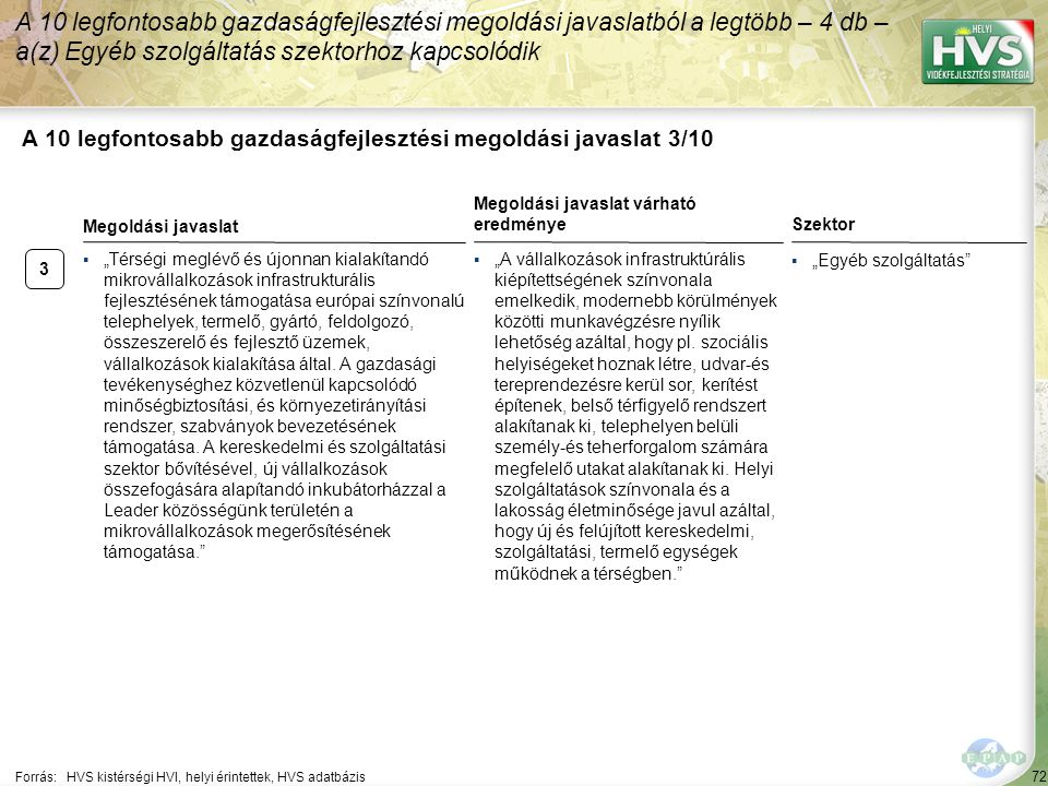 """72 A 10 legfontosabb gazdaságfejlesztési megoldási javaslat 3/10 Forrás:HVS kistérségi HVI, helyi érintettek, HVS adatbázis Szektor ▪""""Egyéb szolgáltatás A 10 legfontosabb gazdaságfejlesztési megoldási javaslatból a legtöbb – 4 db – a(z) Egyéb szolgáltatás szektorhoz kapcsolódik 3 ▪""""Térségi meglévő és újonnan kialakítandó mikrovállalkozások infrastrukturális fejlesztésének támogatása európai színvonalú telephelyek, termelő, gyártó, feldolgozó, összeszerelő és fejlesztő üzemek, vállalkozások kialakítása által."""